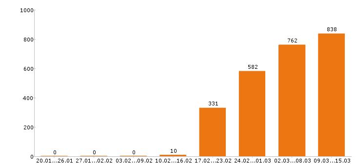 Работа «программист 1с»-Число вакансий «программист 1с» на сайте за 2 месяца