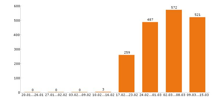 Работа «редактор»-Число вакансий «редактор» на сайте за 2 месяца