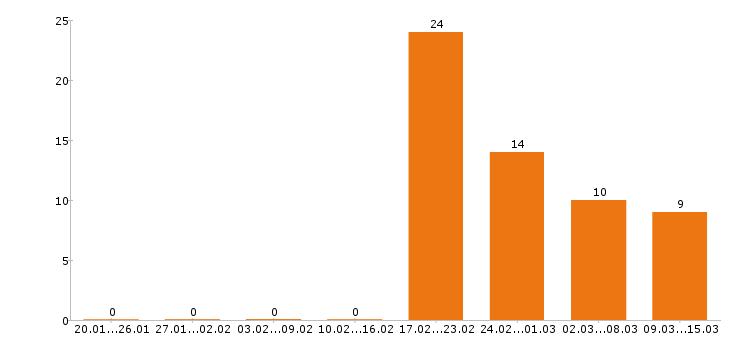 Работа «ретушер»-Число вакансий «ретушер» на сайте за 2 месяца