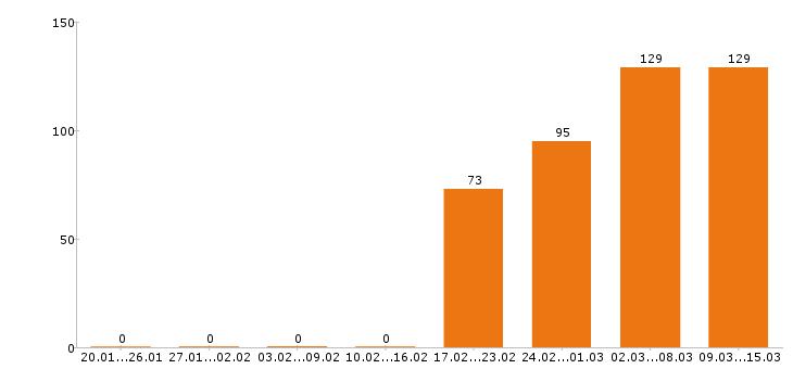 Работа «сборщик мебели»-Число вакансий «сборщик мебели» на сайте за 2 месяца