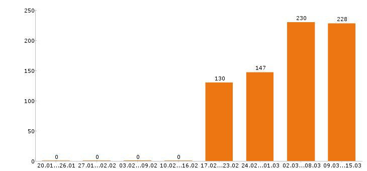 Работа «слесарь сантехник»-Число вакансий «слесарь сантехник» на сайте за 2 месяца