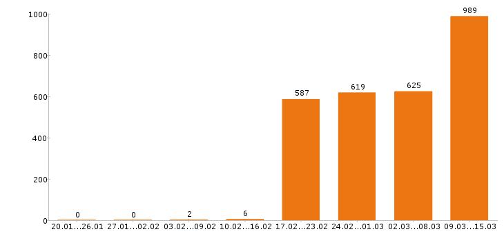 Работа «супервайзер»-Число вакансий «супервайзер» на сайте за 2 месяца