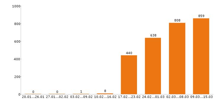 Работа «товаровед»-Число вакансий «товаровед» на сайте за 2 месяца