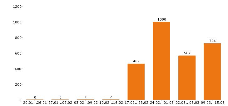 Работа «тракторист»-Число вакансий «тракторист» на сайте за 2 месяца