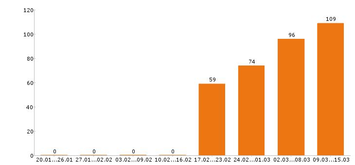 Работа «уборщица в офис»-Число вакансий «уборщица в офис» на сайте за 2 месяца