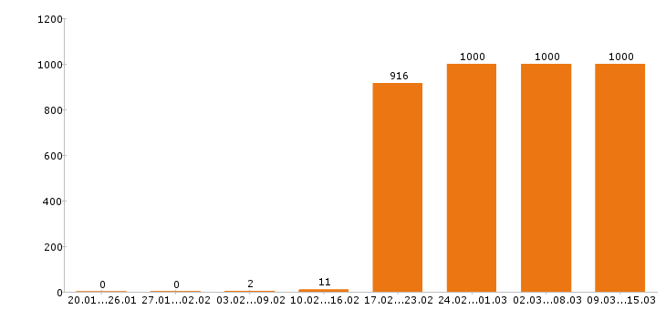 Работа «уборщица»-Число вакансий «уборщица» на сайте за 2 месяца