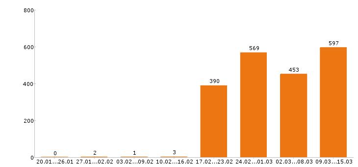 Работа «финансовый директор»-Число вакансий «финансовый директор» на сайте за 2 месяца