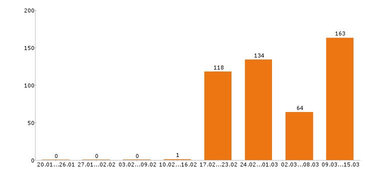 Работа «флорист»-Число вакансий «флорист» на сайте за 2 месяца