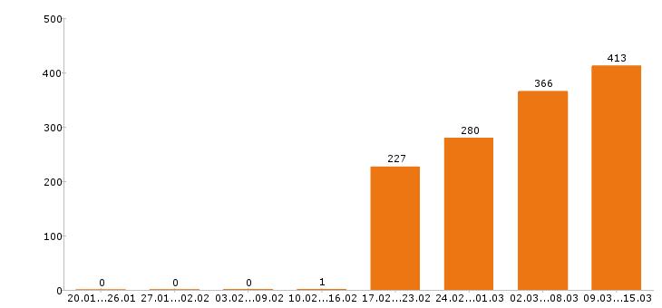 Работа «швеи»-Число вакансий «швеи» на сайте за 2 месяца