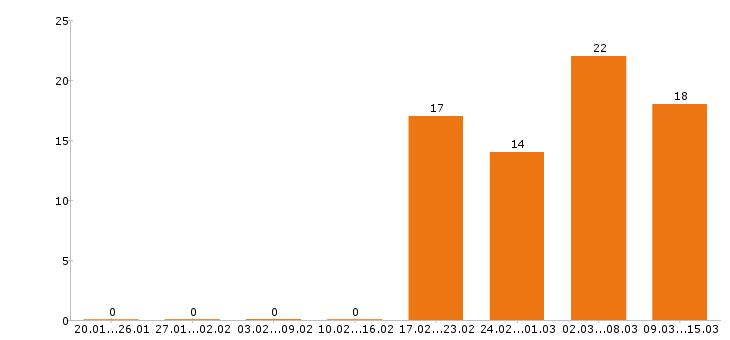 Работа «экскаваторщик»-Число вакансий «экскаваторщик» на сайте за 2 месяца