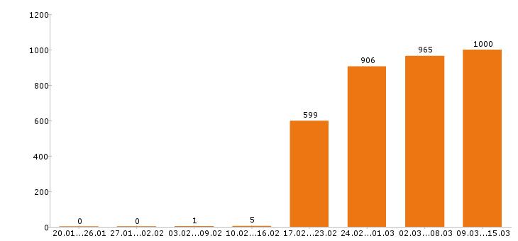 Работа «экспедитор»-Число вакансий «экспедитор» на сайте за 2 месяца