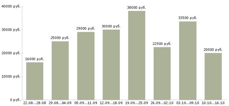 Работа Курганская область-Медиана зарплаты Курганская область за 2 месяца