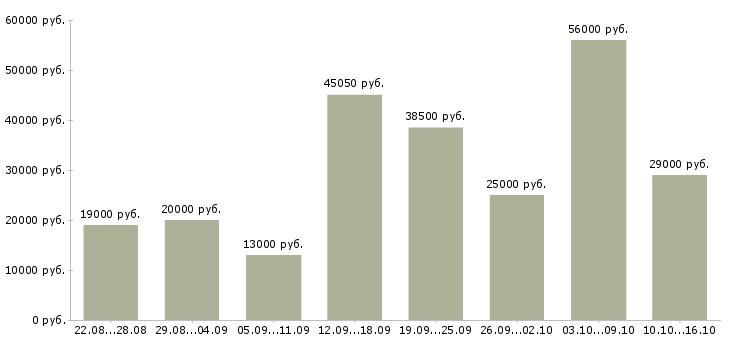 Работа Мурманская область-Медиана зарплаты Мурманская область за 2 месяца
