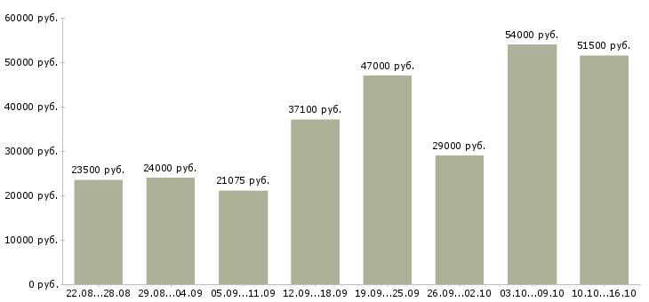 Работа Рязанская область-Медиана зарплаты Рязанская область за 2 месяца