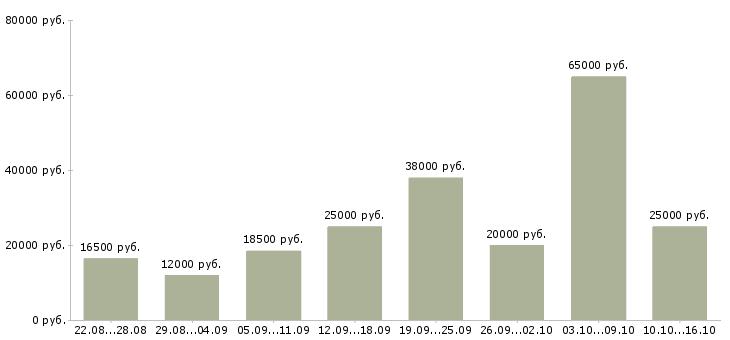 Работа Тамбовская область-Медиана зарплаты Тамбовская область за 2 месяца