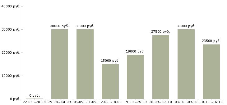 Работа Томская область-Медиана зарплаты Томская область за 2 месяца
