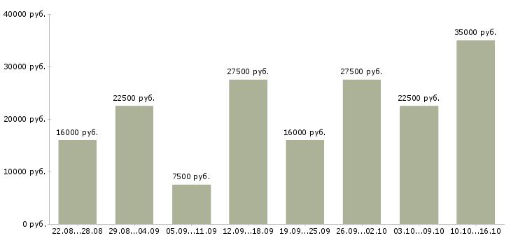 Работа в Пензе-Медиана зарплаты в Пензе за 2 месяца