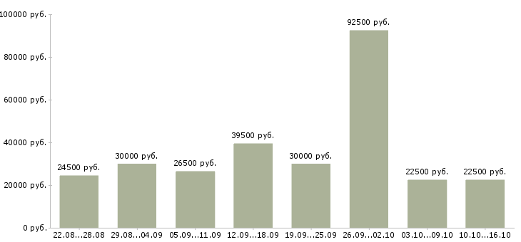 Работа в Пскове-Медиана зарплаты в Пскове за 2 месяца