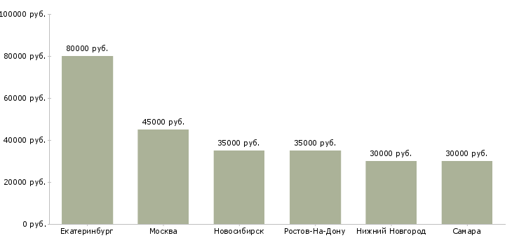 Поиск работы сомелье-Медиана зарплаты для вакансии «сомелье» в других городах