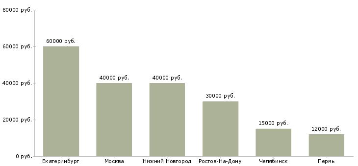 Поиск работы ювелир-Медиана зарплаты для вакансии «ювелир» в других городах