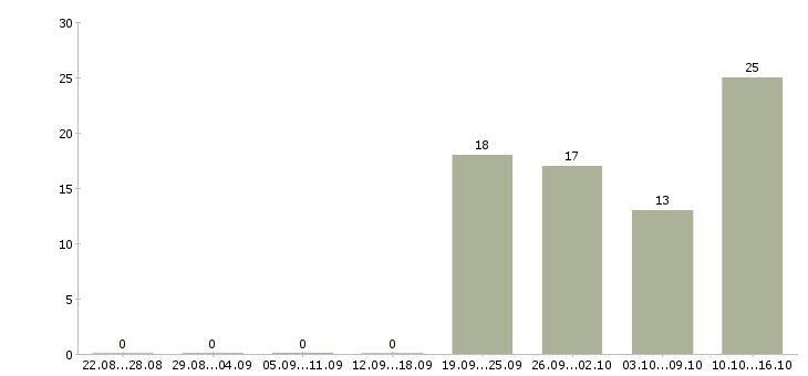 Поиск работы Калужская область-Число вакансий Калужская область за 2 месяца