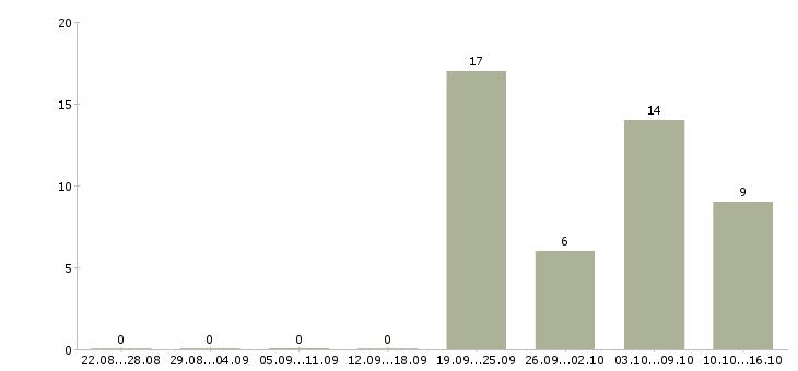 Поиск работы Крым-Число вакансий Крым за 2 месяца