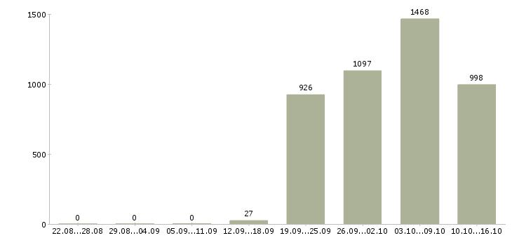 Поиск работы Набережные челны-Число вакансий Набережные челны за 2 месяца