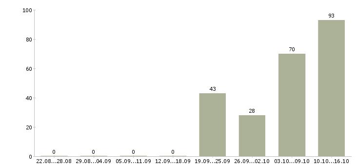 Поиск работы Нижегородская область-Число вакансий Нижегородская область за 2 месяца