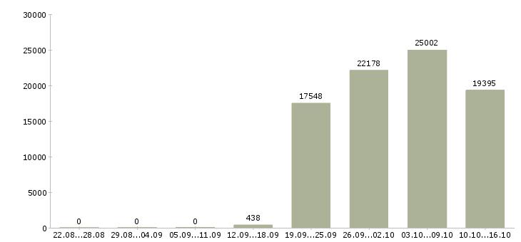 Поиск работы Санкт-петербург-Число вакансий Санкт-петербург за 2 месяца