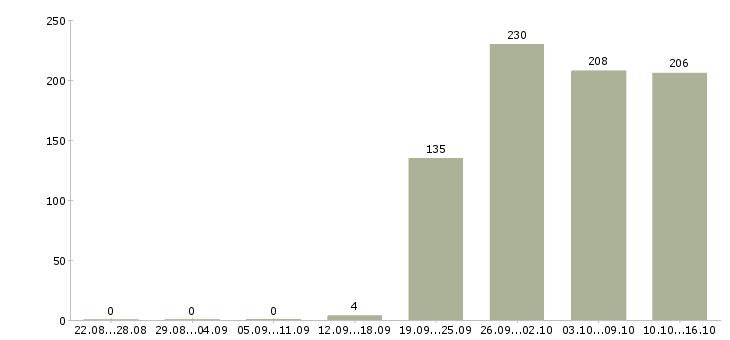 Поиск работы Севастополь-Число вакансий Севастополь за 2 месяца