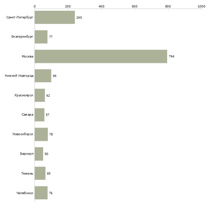 Найти работу автослесарь-Число вакансий «автослесарь» на сайте в городах Росcии