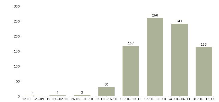Работа «агроном»-Число вакансий «агроном» на сайте за 2 месяца