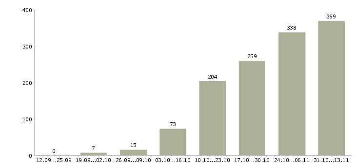 Работа «верстальщик»-Число вакансий «верстальщик» на сайте за 2 месяца