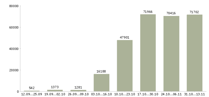Работа «водитель»-Число вакансий «водитель» на сайте за 2 месяца