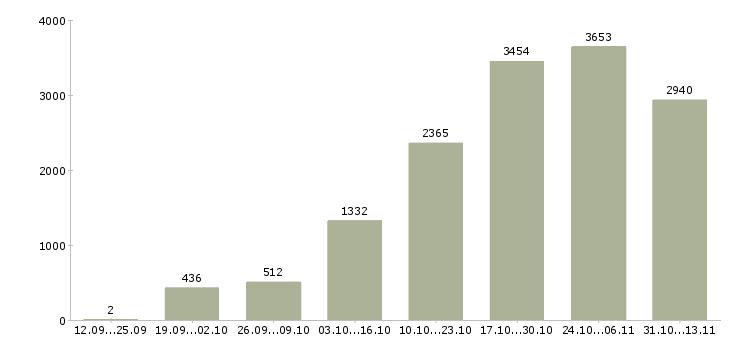 Работа «водитель такси»-Число вакансий «водитель такси» на сайте за 2 месяца