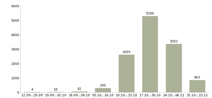 Работа «воспитатель»-Число вакансий «воспитатель» на сайте за 2 месяца