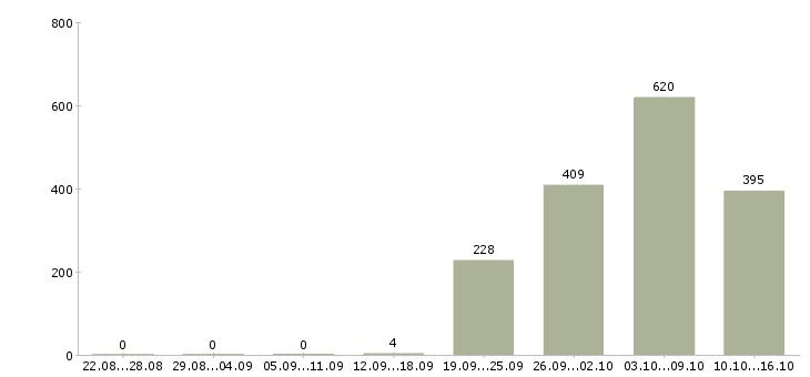 Поиск работы в Волжском-Число вакансий в Волжском за 2 месяца