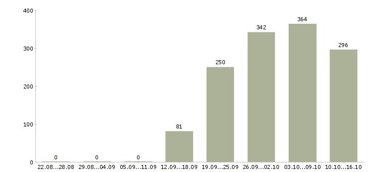 Поиск работы в Домодедово-Число вакансий в Домодедово за 2 месяца