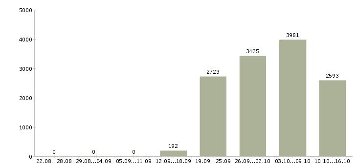 Поиск работы в Иркутске-Число вакансий в Иркутске за 2 месяца