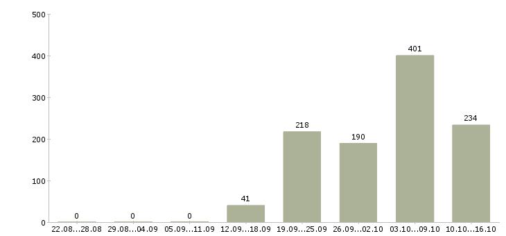 Поиск работы в Коломне-Число вакансий в Коломне за 2 месяца