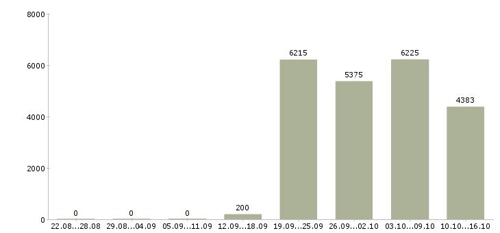 Поиск работы в Краснодаре-Число вакансий в Краснодаре за 2 месяца