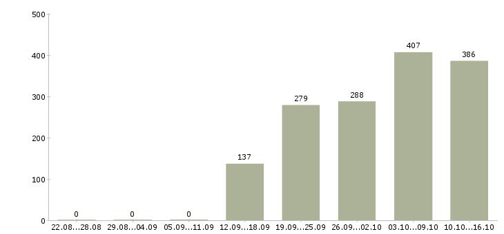 Поиск работы в Одинцово-Число вакансий в Одинцово за 2 месяца