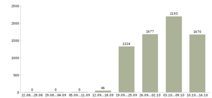 Поиск работы в Оренбурге-Число вакансий в Оренбурге за 2 месяца