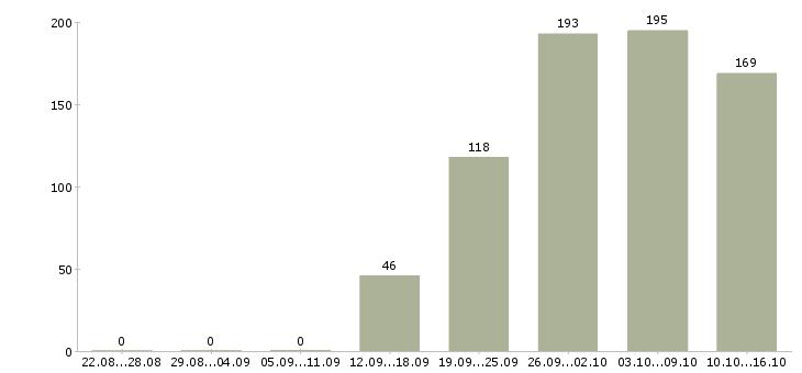 Поиск работы в Реутове-Число вакансий в Реутове за 2 месяца