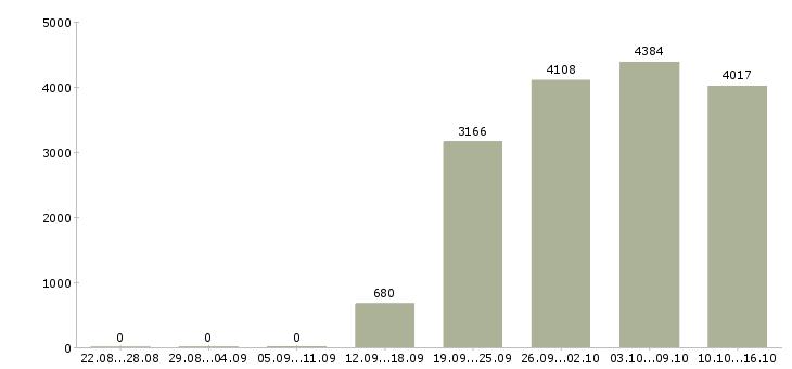 Поиск работы в Самаре-Число вакансий в Самаре за 2 месяца