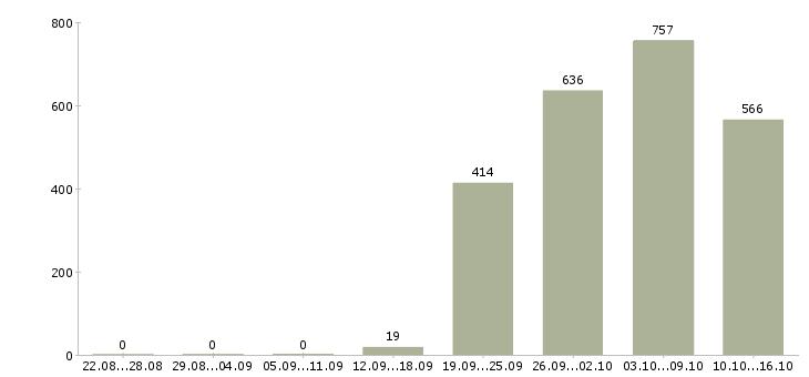 Поиск работы в Саранске-Число вакансий в Саранске за 2 месяца