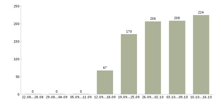 Поиск работы в Серпухове-Число вакансий в Серпухове за 2 месяца