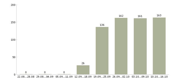 Поиск работы в Солнечногорске-Число вакансий в Солнечногорске за 2 месяца