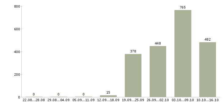 Поиск работы в Сыктывкаре-Число вакансий в Сыктывкаре за 2 месяца