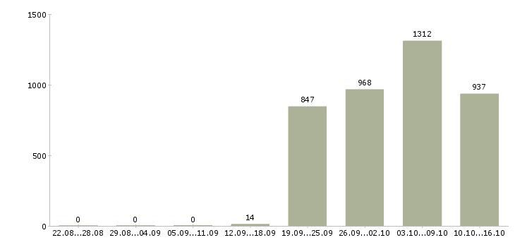 Поиск работы в Тамбове-Число вакансий в Тамбове за 2 месяца